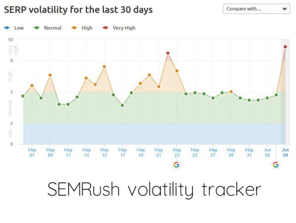 SEMrush-volatility-graph